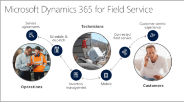 The Total Economic Impact™ Of Microsoft Dynamics 365 For Field Service